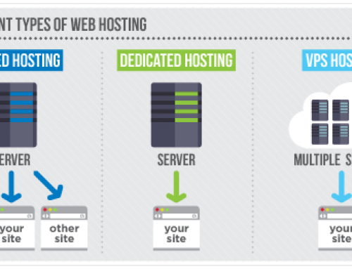 Wat is shared hosting?