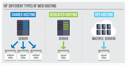 Wat is shared hosting